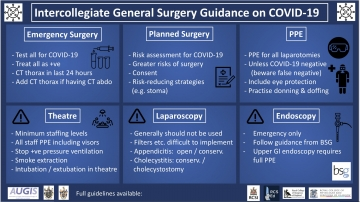General Surgery Guidance on Covid-19